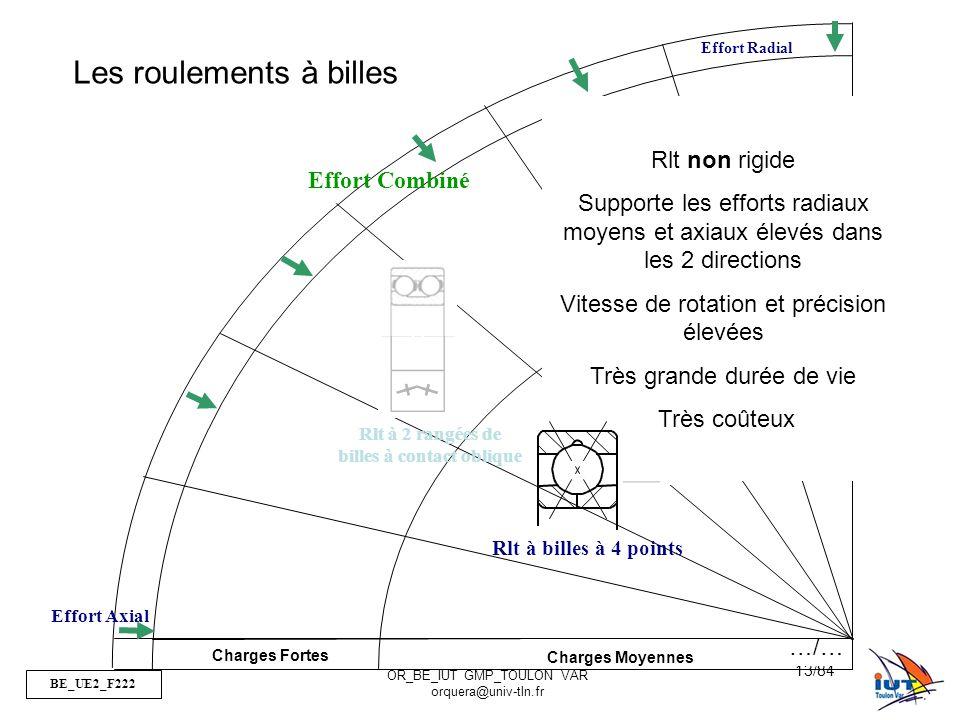 BE_UE2_F222 OR_BE_IUT GMP_TOULON VAR orquera@univ-tln.fr 13/84 Charges Fortes Charges Moyennes Effort Radial Effort Axial Rlt à 2 rangées de billes à