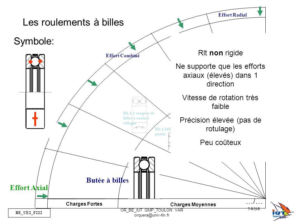 BE_UE2_F222 OR_BE_IUT GMP_TOULON VAR orquera@univ-tln.fr 14/84 Charges Fortes Charges Moyennes Effort Radial Effort Combiné Effort Axial Rlt à 2 rangées de billes Rlt à billes à contact oblique Rlt à billes à contact radial Rlt à billes à 4 points Rlt à 2 rangées de billes à contact oblique Butée à billes Les roulements à billes Rlt non rigide Ne supporte que les efforts axiaux (élevés) dans 1 direction Vitesse de rotation très faible Précision élevée (pas de rotulage) Peu coûteux Symbole: …/…