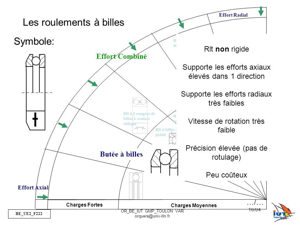 BE_UE2_F222 OR_BE_IUT GMP_TOULON VAR orquera@univ-tln.fr 16/84 Charges Fortes Charges Moyennes Effort Radial Effort Axial Rlt à 2 rangées de billes Rlt à billes à contact oblique Rlt à billes à contact radial Rlt à billes à 4 points Rlt à 2 rangées de billes à contact oblique Les roulements à billes Rlt non rigide Supporte les efforts axiaux élevés dans 1 direction Supporte les efforts radiaux très faibles Vitesse de rotation très faible Précision élevée (pas de rotulage) Peu coûteux Symbole: Butée à billes Effort Combiné …/…