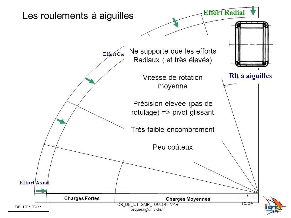 BE_UE2_F222 OR_BE_IUT GMP_TOULON VAR orquera@univ-tln.fr 18/84 Charges Fortes Charges Moyennes Effort Combiné Effort Axial Rlt à aiguilles Les rouleme
