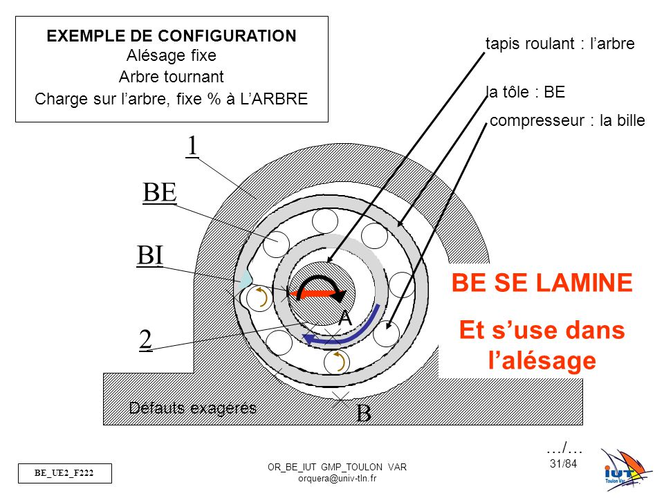 BE_UE2_F222 OR_BE_IUT GMP_TOULON VAR orquera@univ-tln.fr 31/84 B 1 BI BE 2 A Défauts exagérés EXEMPLE DE CONFIGURATION Alésage fixe Arbre tournant Cha