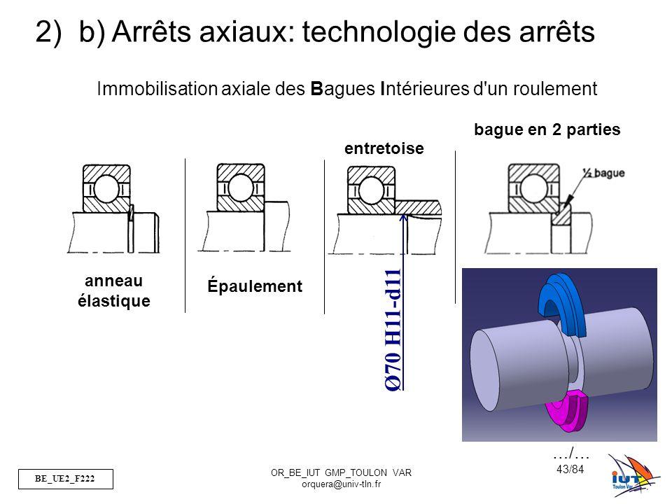 BE_UE2_F222 OR_BE_IUT GMP_TOULON VAR orquera@univ-tln.fr 43/84 2) b) Arrêts axiaux: technologie des arrêts Immobilisation axiale des Bagues Intérieure