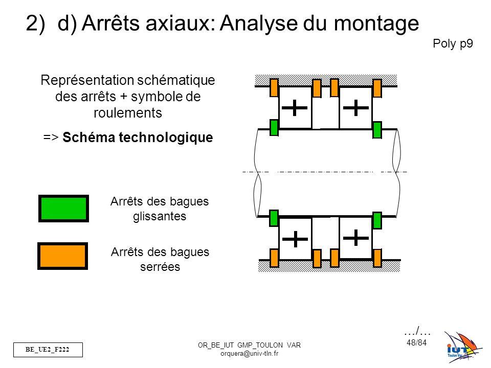 BE_UE2_F222 OR_BE_IUT GMP_TOULON VAR orquera@univ-tln.fr 48/84 Poly p9 2) d) Arrêts axiaux: Analyse du montage Représentation schématique des arrêts +