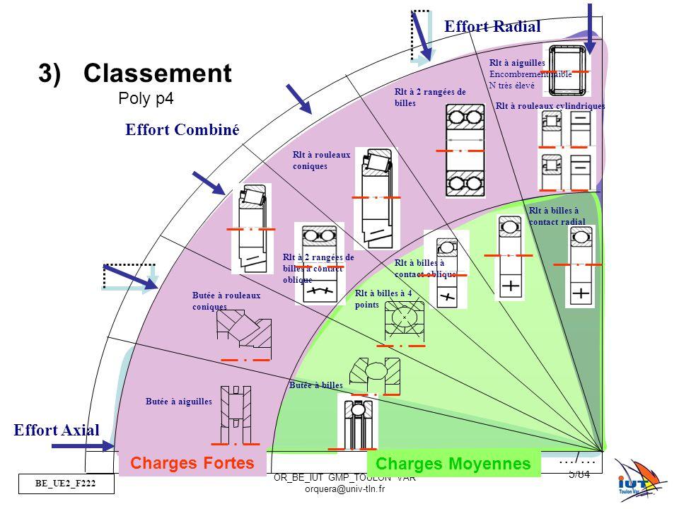 BE_UE2_F222 OR_BE_IUT GMP_TOULON VAR orquera@univ-tln.fr 66/84 3)Quel est l élément tournant (arbre ou alésage) par rapport à la charge .