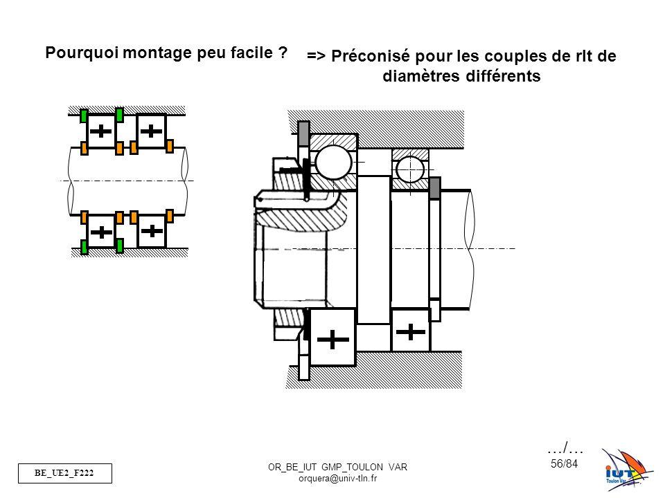 BE_UE2_F222 OR_BE_IUT GMP_TOULON VAR orquera@univ-tln.fr 56/84 Pourquoi montage peu facile ? => Préconisé pour les couples de rlt de diamètres différe