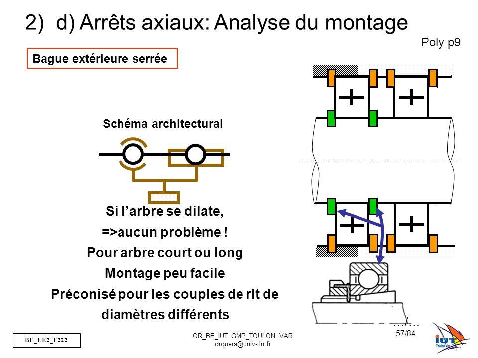 BE_UE2_F222 OR_BE_IUT GMP_TOULON VAR orquera@univ-tln.fr 57/84 Poly p9 2) d) Arrêts axiaux: Analyse du montage Bague extérieure serrée Schéma architec