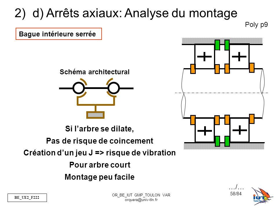 BE_UE2_F222 OR_BE_IUT GMP_TOULON VAR orquera@univ-tln.fr 58/84 Poly p9 2) d) Arrêts axiaux: Analyse du montage Bague intérieure serrée Schéma architec