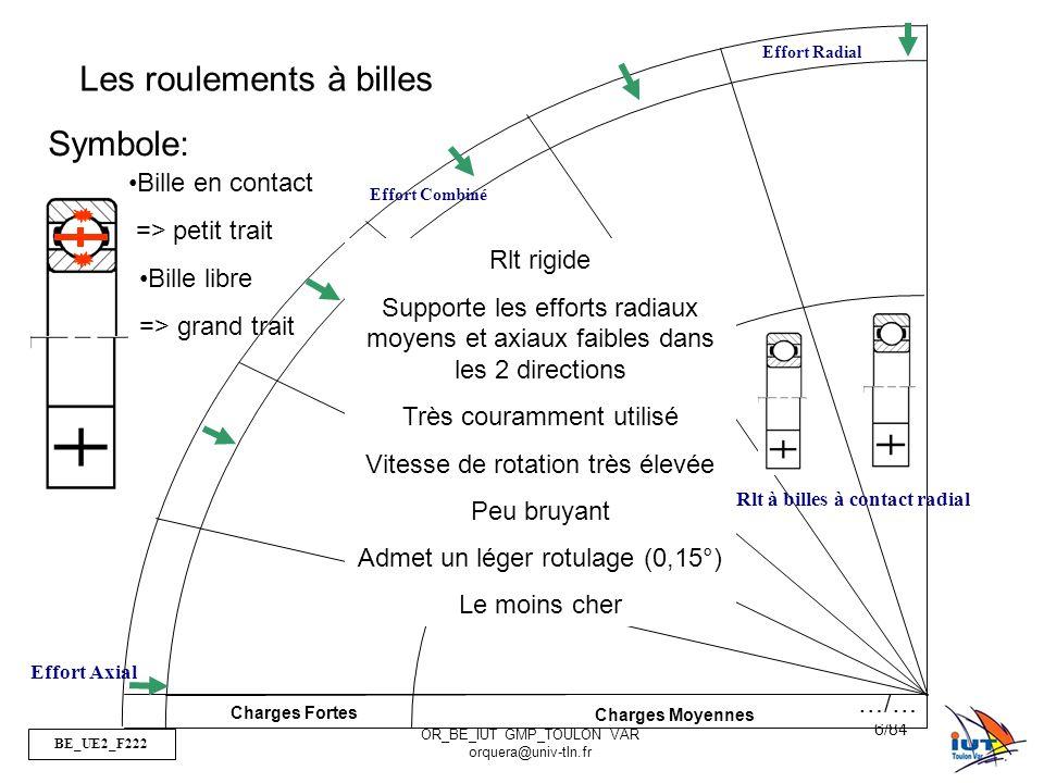 BE_UE2_F222 OR_BE_IUT GMP_TOULON VAR orquera@univ-tln.fr 17/84 Charges Fortes Charges Moyennes Effort Radial Effort Combiné Effort Axial Rlt à rouleaux cylindriques Les roulements à rouleaux cylindriques Symbole: Rlt non rigide Ne supporte que les efforts Radiaux Vitesse de rotation élevée Précision élevée (pas de rotulage 0,06°) => pivot glissant Peu coûteux …/…
