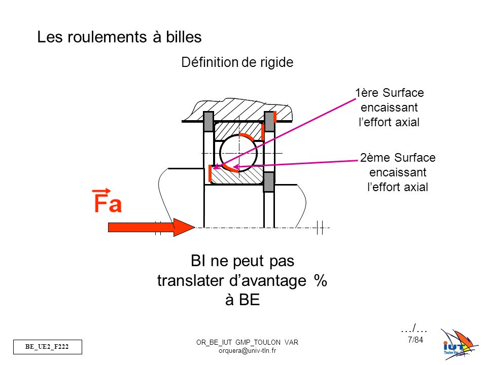 BE_UE2_F222 OR_BE_IUT GMP_TOULON VAR orquera@univ-tln.fr 18/84 Charges Fortes Charges Moyennes Effort Combiné Effort Axial Rlt à aiguilles Les roulements à aiguilles Ne supporte que les efforts Radiaux ( et très élevés) Vitesse de rotation moyenne Précision élevée (pas de rotulage) => pivot glissant Très faible encombrement Peu coûteux Effort Radial …/…