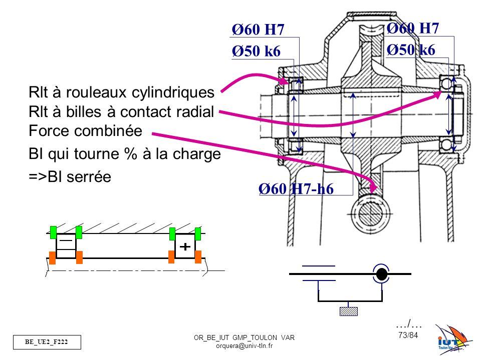 BE_UE2_F222 OR_BE_IUT GMP_TOULON VAR orquera@univ-tln.fr 73/84 Ø60 H7-h6 Rlt à rouleaux cylindriques Rlt à billes à contact radial Force combinée BI q