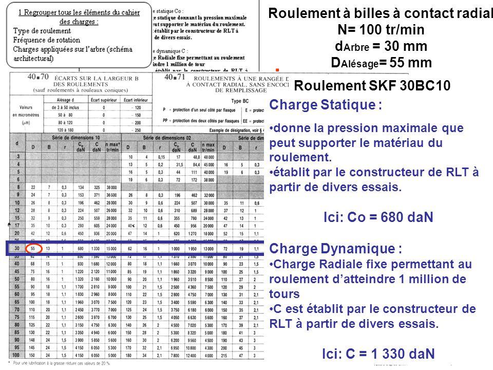 BE_UE2_F222 OR_BE_IUT GMP_TOULON VAR orquera@univ-tln.fr 77/84 I.: Roulement à billes à contact radial N= 100 tr/min d Arbre = 30 mm D Alésage = 55 mm