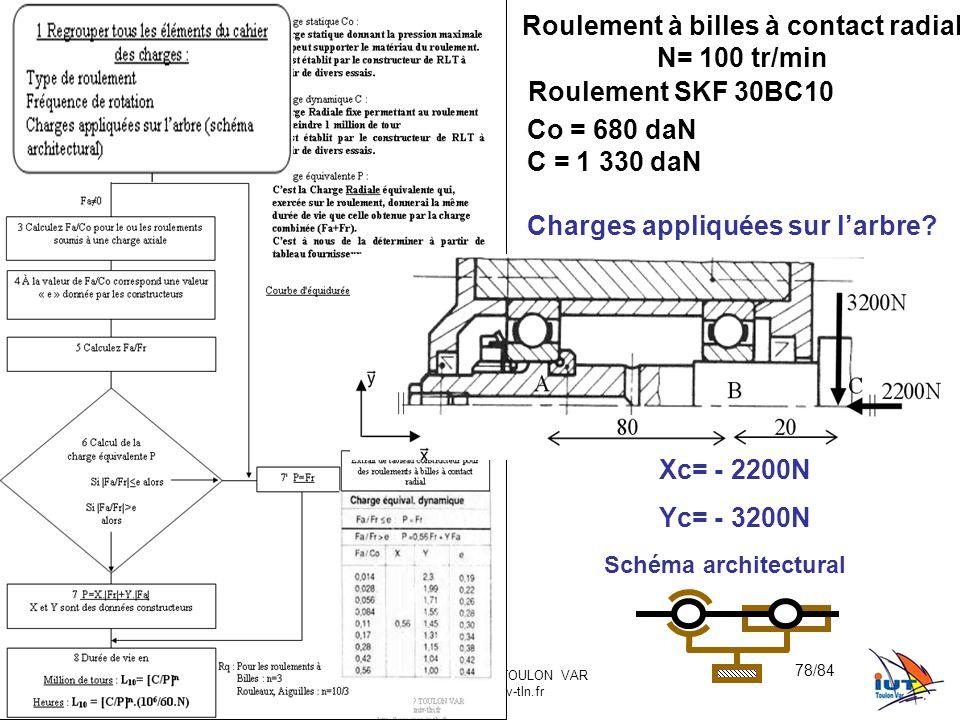 BE_UE2_F222 OR_BE_IUT GMP_TOULON VAR orquera@univ-tln.fr 78/84 Roulement à billes à contact radial N= 100 tr/min Roulement SKF 30BC10 Co = 680 daN C = 1 330 daN Charges appliquées sur l'arbre.