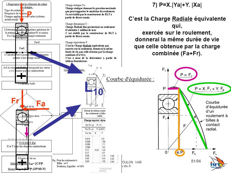 BE_UE2_F222 OR_BE_IUT GMP_TOULON VAR orquera@univ-tln.fr 81/84 7) P=X.|Ya|+Y. |Xa| C'est la Charge Radiale équivalente qui, exercée sur le roulement,