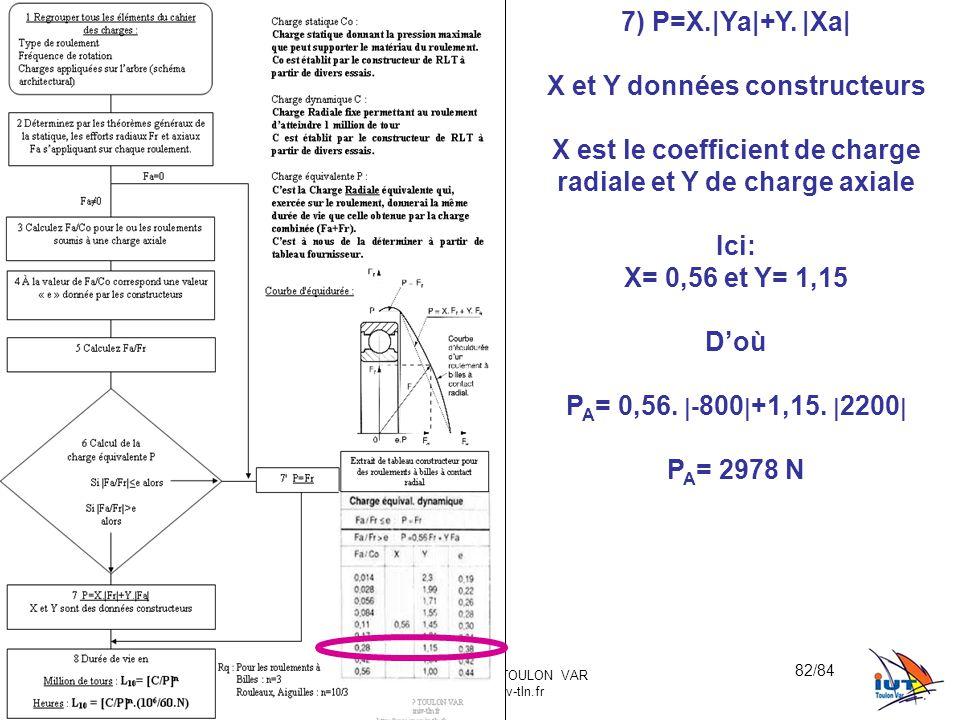BE_UE2_F222 OR_BE_IUT GMP_TOULON VAR orquera@univ-tln.fr 82/84 7) P=X.|Ya|+Y. |Xa| X et Y données constructeurs X est le coefficient de charge radiale