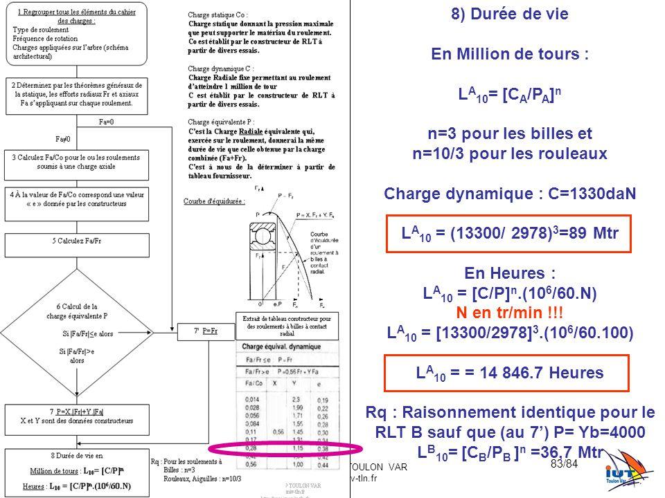 BE_UE2_F222 OR_BE_IUT GMP_TOULON VAR orquera@univ-tln.fr 83/84 8) Durée de vie En Million de tours : L A 10 = [C A /P A ] n n=3 pour les billes et n=1