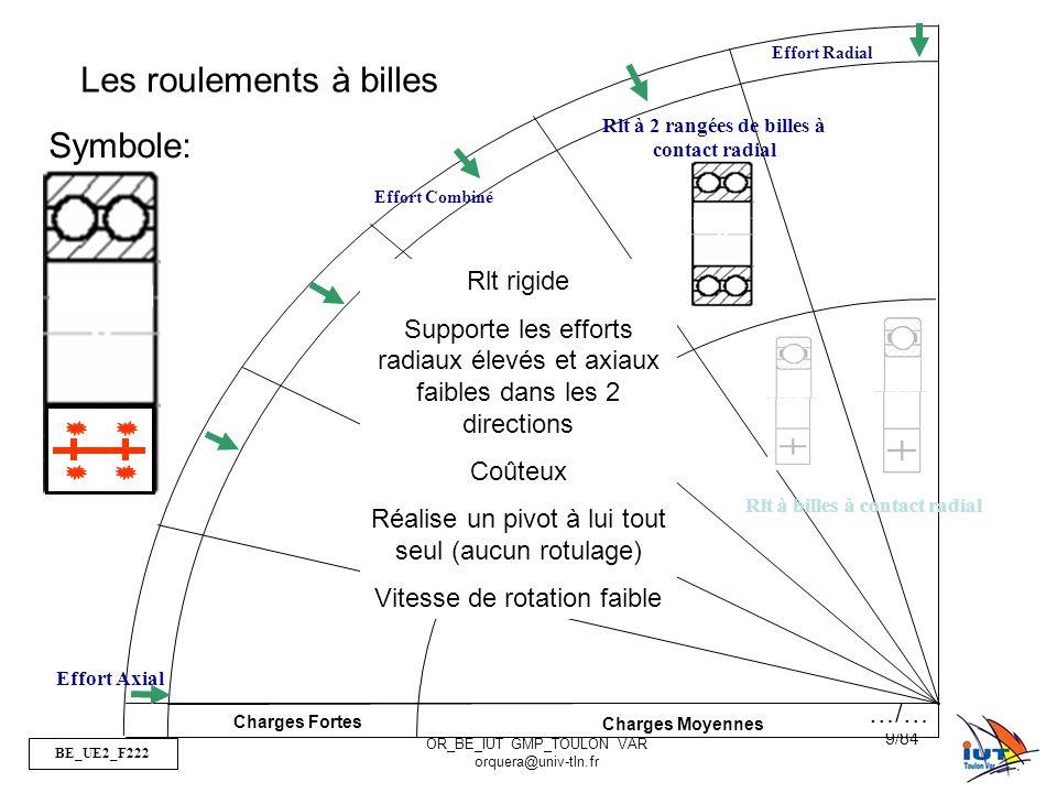 BE_UE2_F222 OR_BE_IUT GMP_TOULON VAR orquera@univ-tln.fr 9/84 Charges Fortes Charges Moyennes Effort Radial Effort Combiné Effort Axial Rlt à 2 rangées de billes à contact radial Rlt à billes à contact radial Les roulements à billes Symbole: Rlt rigide Supporte les efforts radiaux élevés et axiaux faibles dans les 2 directions Coûteux Réalise un pivot à lui tout seul (aucun rotulage) Vitesse de rotation faible …/…