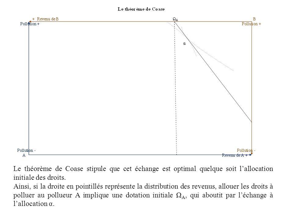 Le théorème de Coase stipule que cet échange est optimal quelque soit l'allocation initiale des droits.