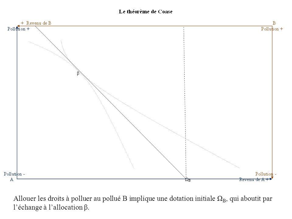 Allouer les droits à polluer au pollué B implique une dotation initiale Ω B, qui aboutit par l'échange à l'allocation β.