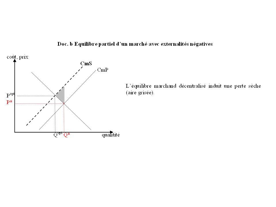 Les allocations α et β appartiennent toutes deux à la courbe des contrats.