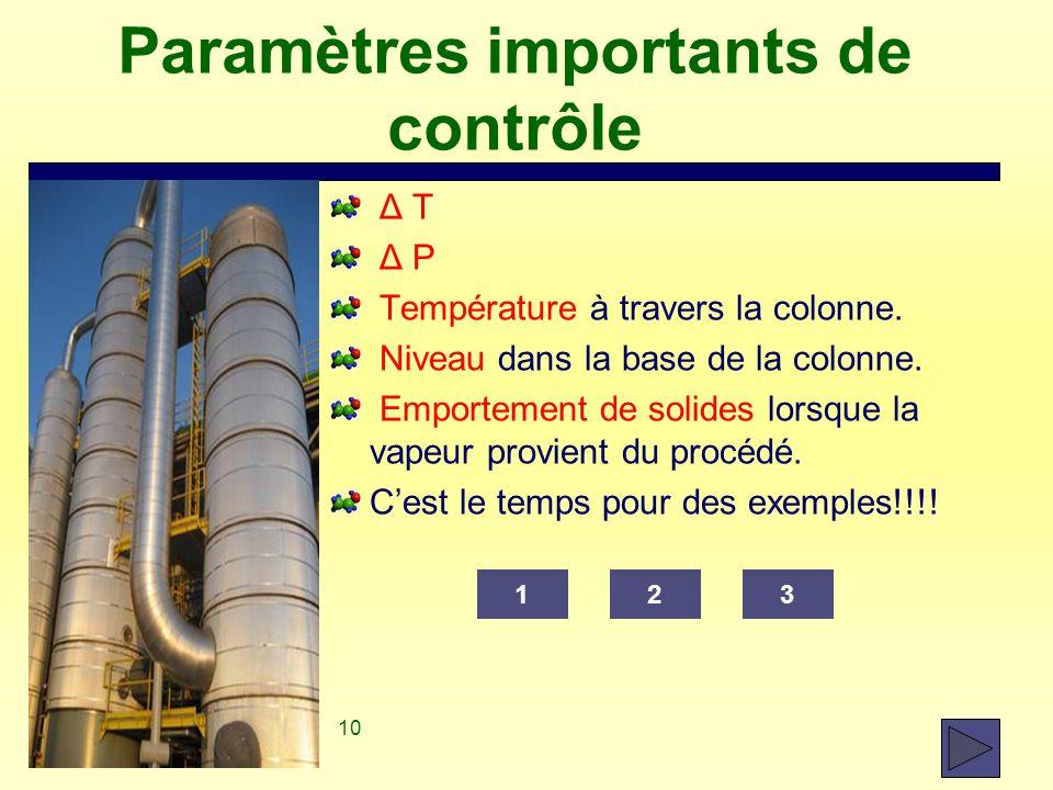 10 Paramètres importants de contrôle Δ T Δ P Température à travers la colonne. Niveau dans la base de la colonne. Emportement de solides lorsque la va