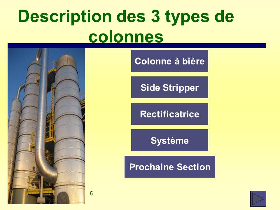 5 Description des 3 types de colonnes Colonne à bière Side Stripper Rectificatrice Système Prochaine Section