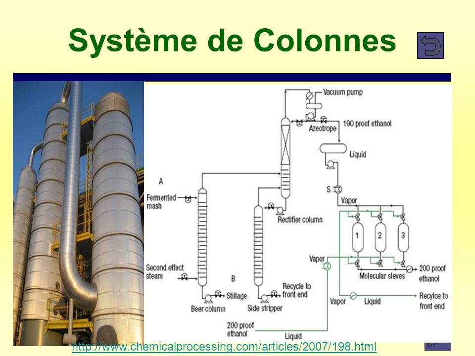 9 Système de Colonnes http://www.chemicalprocessing.com/articles/2007/198.html