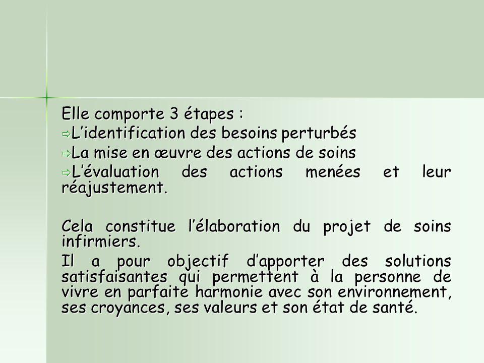 Elle comporte 3 étapes :  L'identification des besoins perturbés  La mise en œuvre des actions de soins  L'évaluation des actions menées et leur réajustement.
