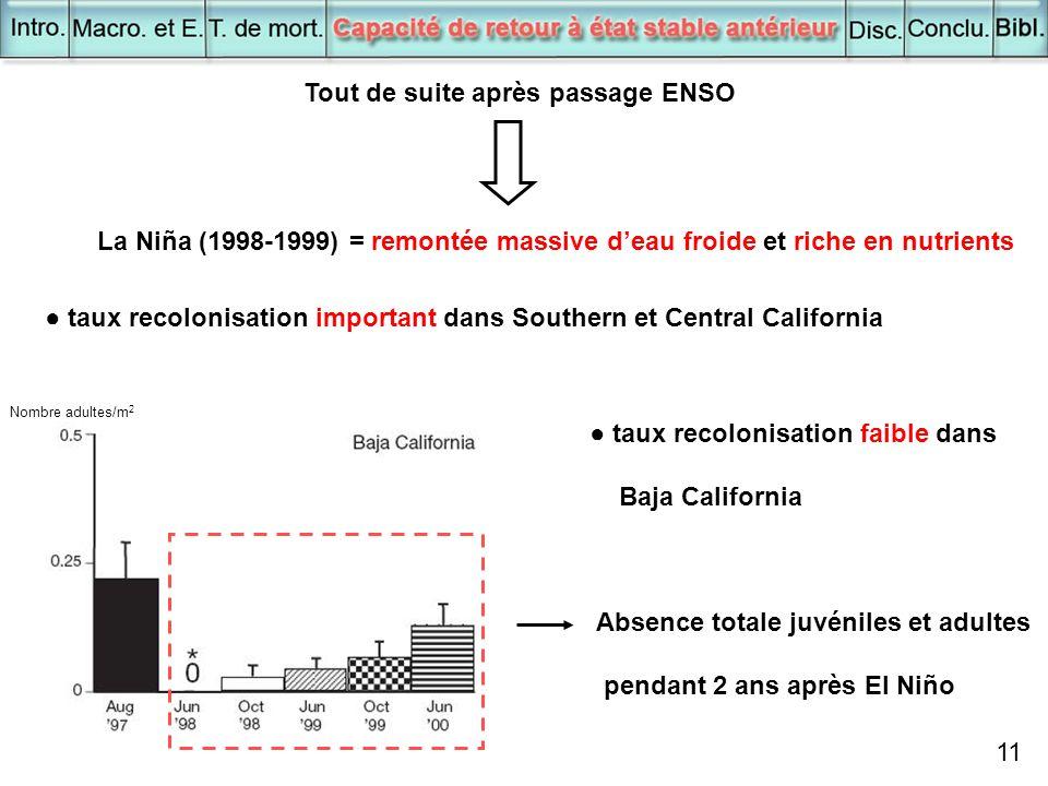 11 Tout de suite après passage ENSO La Niña (1998-1999) = remontée massive d'eau froide et riche en nutrients ● taux recolonisation important dans Sou