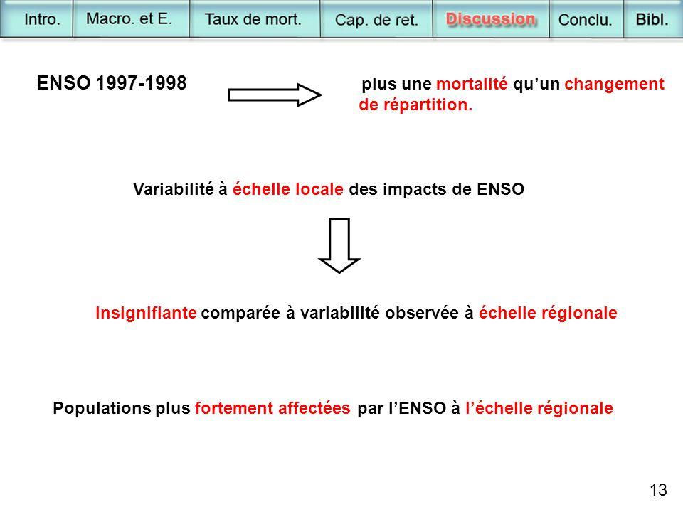 ENSO 1997-1998 plus une mortalité qu'un changement de répartition. Variabilité à échelle locale des impacts de ENSO Insignifiante comparée à variabili
