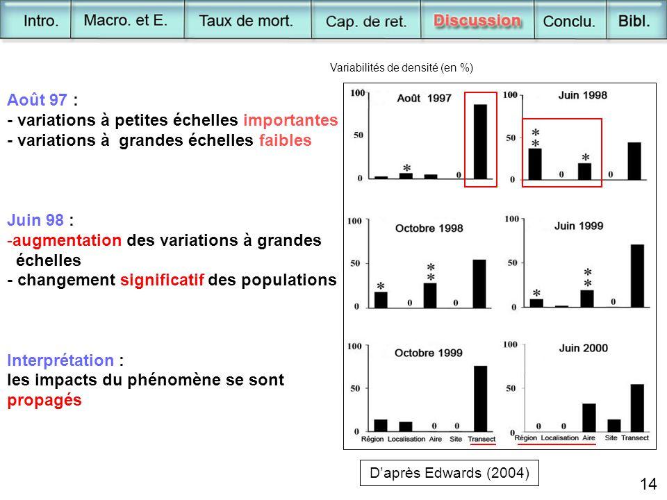 14 D'après Edwards (2004) Variabilités de densité (en %) Août 97 : - variations à petites échelles importantes - variations à grandes échelles faibles