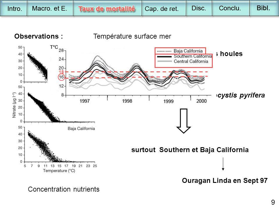 10 Nombre adultes/m 2 Densité des populations - Insignifiant en Central California - Signifiant en Southern et Baja California