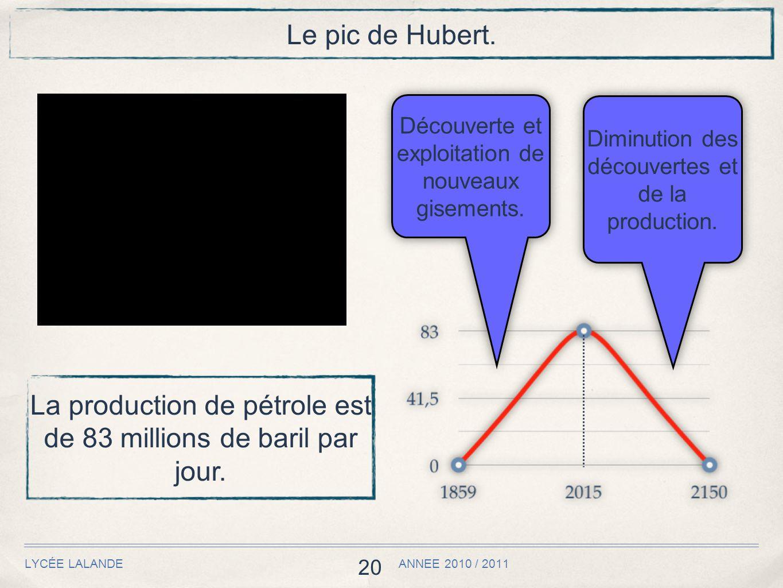 20 LYCÉE LALANDE ANNEE 2010 / 2011 Le pic de Hubert. Découverte et exploitation de nouveaux gisements. Diminution des découvertes et de la production.