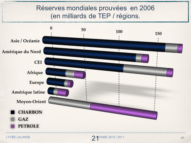 21 LYCÉE LALANDE ANNEE 2010 / 2011 21 Réserves mondiales prouvées en 2006 (en milliards de TEP / régions.