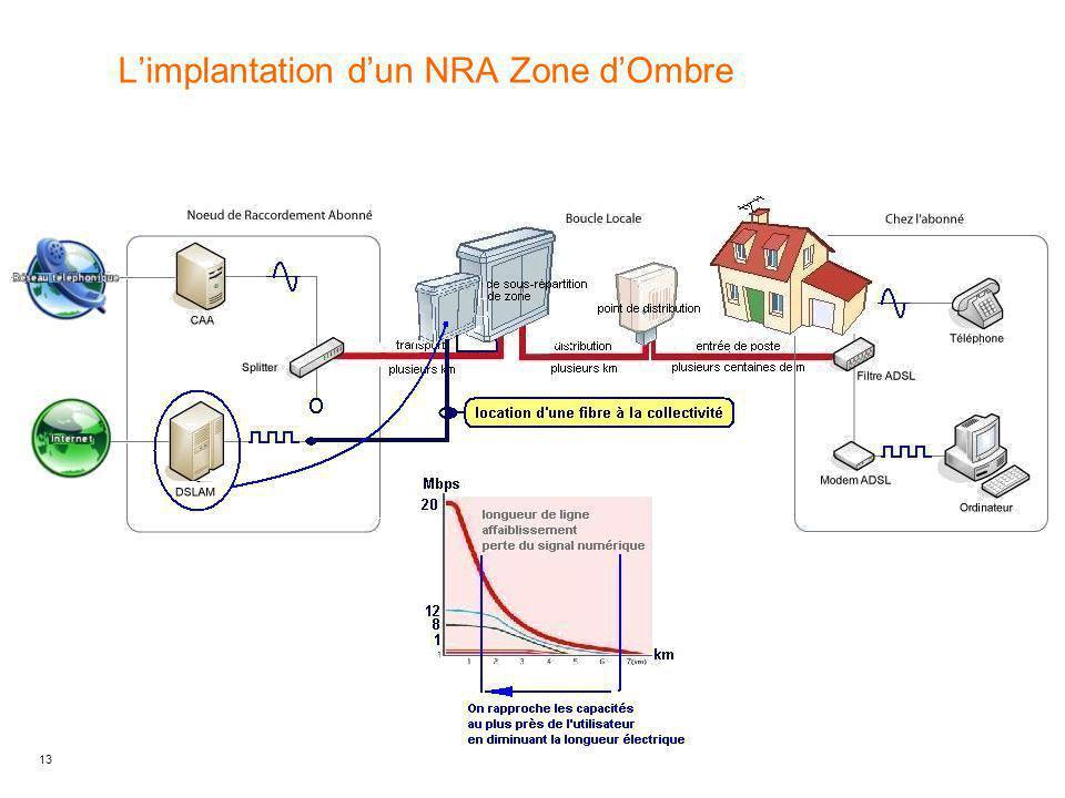 13 L'implantation d'un NRA Zone d'Ombre
