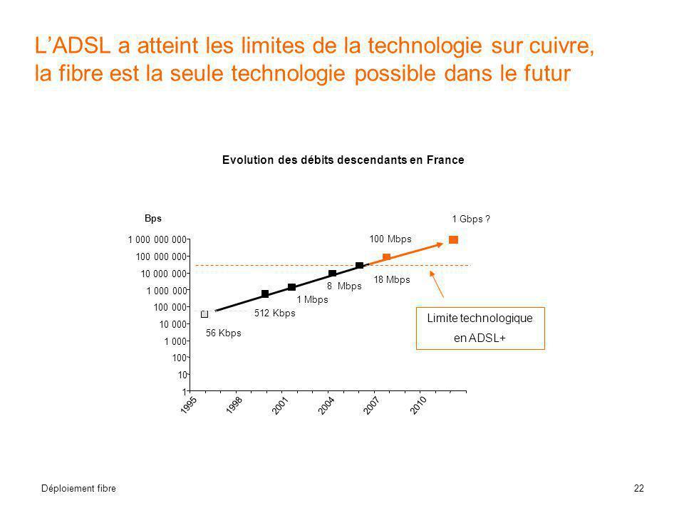 22 Déploiement fibre L'ADSL a atteint les limites de la technologie sur cuivre, la fibre est la seule technologie possible dans le futur Evolution des