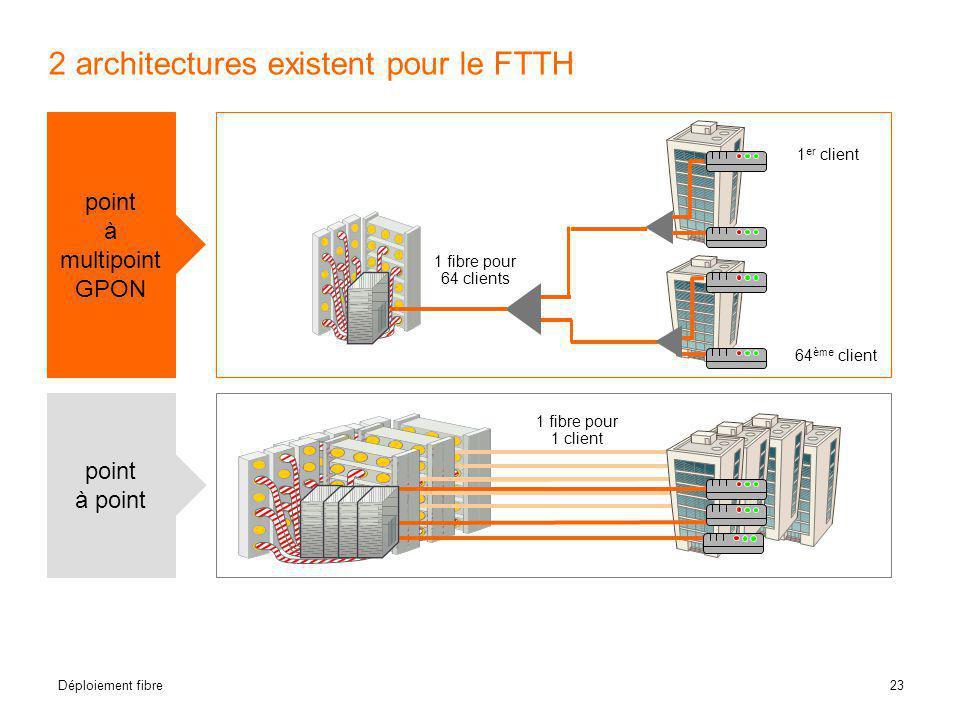 23 Déploiement fibre 2 architectures existent pour le FTTH point à point 1 fibre pour 64 clients 1 fibre pour 1 client 1 er client 64 ème client point