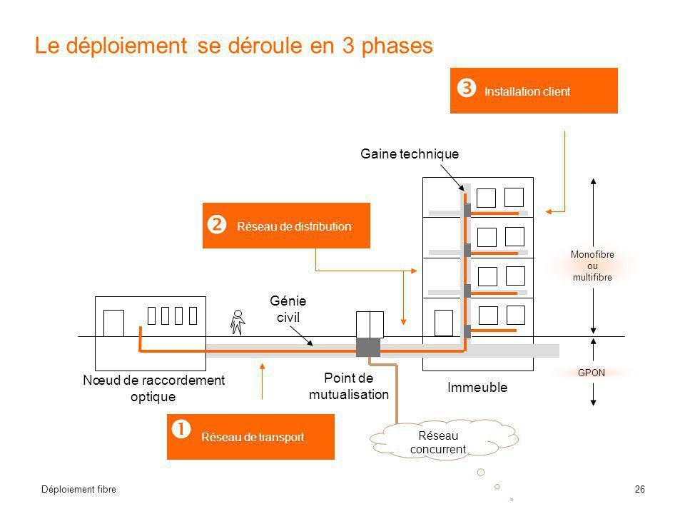 26 Déploiement fibre Le déploiement se déroule en 3 phases Génie civil Gaine technique Nœud de raccordement optique Immeuble Réseau de distribution Po