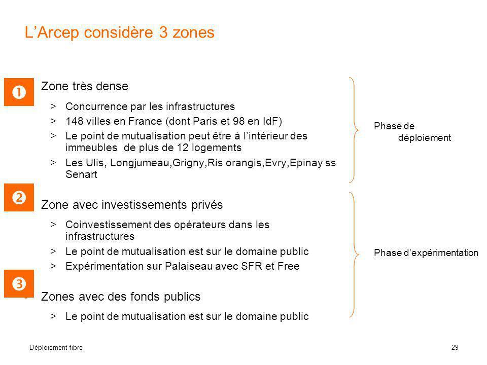 29 Déploiement fibre L'Arcep considère 3 zones • Zone très dense  Concurrence par les infrastructures  148 villes en France (dont Paris et 98 en IdF