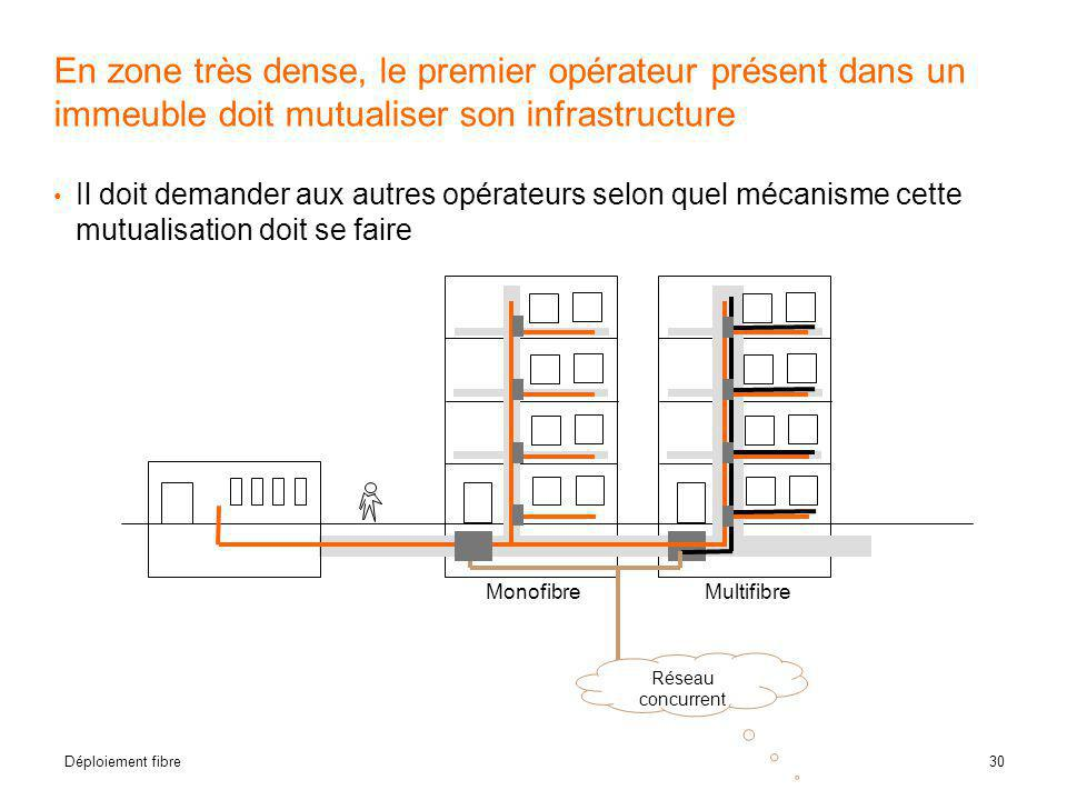 30 Déploiement fibre En zone très dense, le premier opérateur présent dans un immeuble doit mutualiser son infrastructure • Il doit demander aux autre
