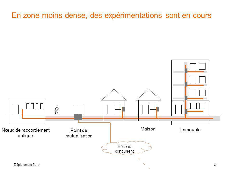 31 Déploiement fibre En zone moins dense, des expérimentations sont en cours Réseau concurrent Immeuble Maison Nœud de raccordement optique Point de m