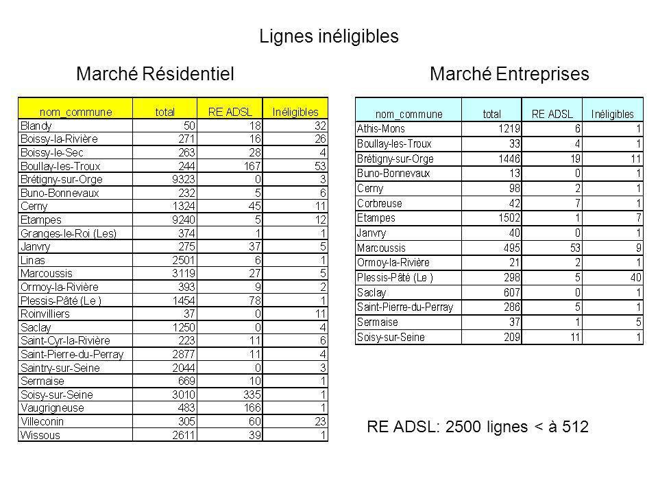 Lignes inéligibles Marché RésidentielMarché Entreprises RE ADSL: 2500 lignes < à 512