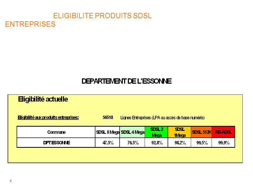 8 ELIGIBILITE PRODUITS SDSL ENTREPRISES