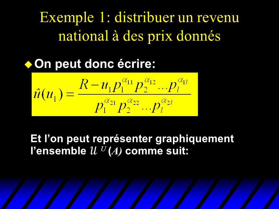 Exemple 1: distribuer un revenu national à des prix donnés utilité de 1 û(u 1 ) Utilité de 2 U(A)U(A)