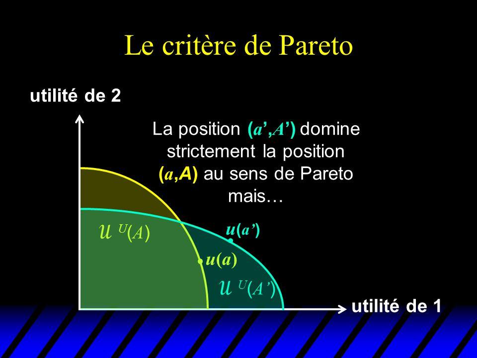 Le critère de Pareto utilité de 1 utilité de 2 u(a)u(a) U(A)U(A)  U ( A' ) u ( a' ) La position ( a ', A ') domine strictement la position ( a,A) au sens de Pareto mais… u ( a' )