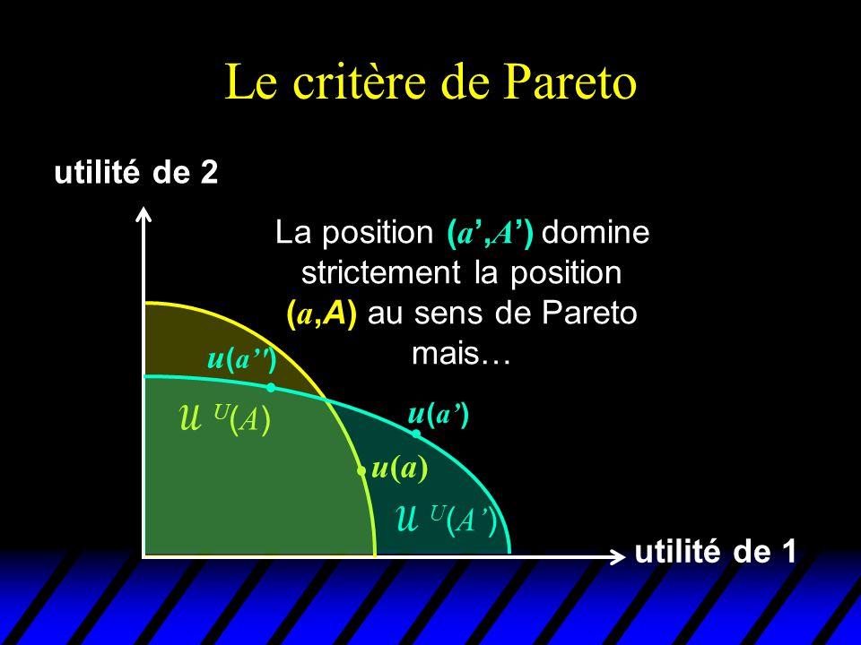 Le critère de Pareto utilité de 1 utilité de 2 u(a)u(a) U(A)U(A)  U ( A' ) u ( a' ) La position ( a '', A ') ne domine pas strictement la position ( a,A) au sens de Pareto u ( a' )