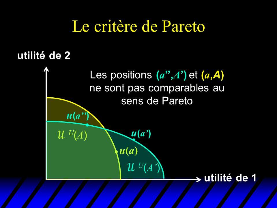 L'efficacité au sens de Pareto  un état social a est efficace au sens de Pareto dans la situation A si il n'existe aucun état x dans A qui lui soit Pareto-supérieur  En utilisant la terminologie du chapitre 1, un état social a est efficace au sens de Pareto dans la situation A si et seulement si il est faiblement maximal dans A pour le critère  PAR  m  PAR ( A ) l'ensemble des états Pareto-efficace (faiblement maximaux) dans A u Voyons comment représenter géométriquement des états efficaces au sens de Pareto