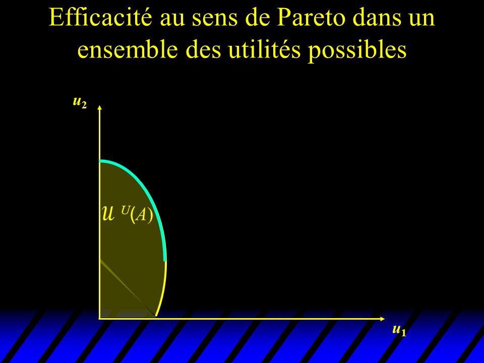 u2u2 u1u1 U(A)U(A) utilités associées aux états efficaces
