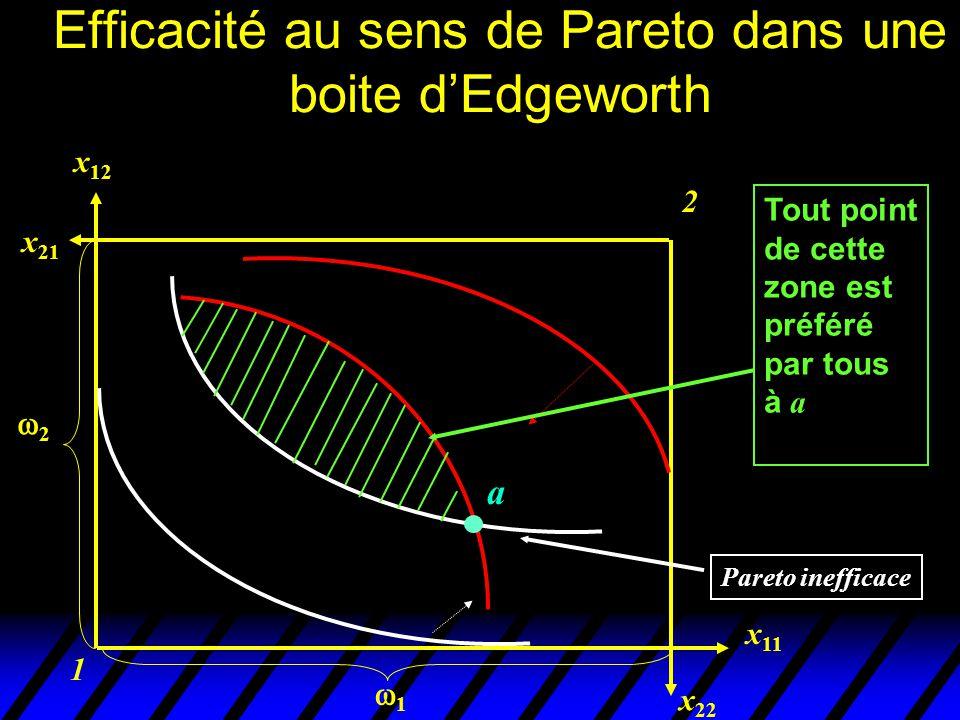Efficacité au sens de Pareto dans une boite d'Edgeworth 1 2 x 22 x 11 x 12 x 21 Pareto inefficace 22 11 Allocations efficaces au sens de Pareto a