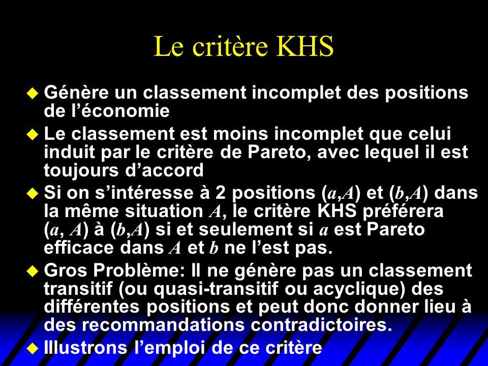Critère KHS dans une boite d'Edgeworth 1 2 x 22 x 11 x 12 x 21 22 11 La position ( a, A ) domine strictement au sens de KHS la position ( b, A ) b a x