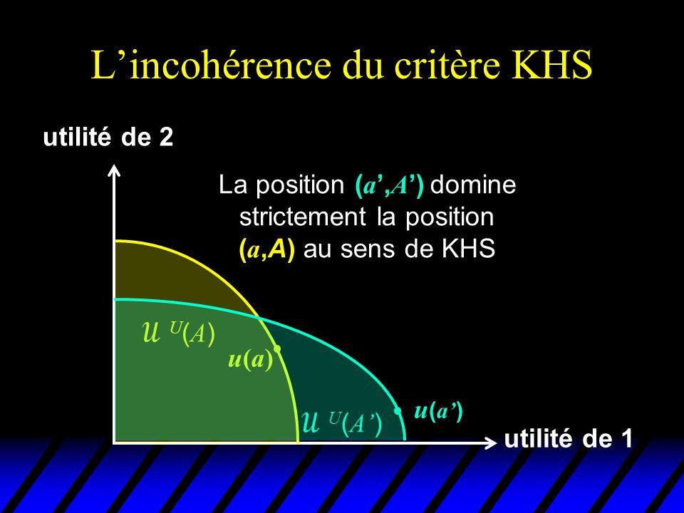 L'incohérence du critère KHS utilité de 1 utilité de 2 u(a)u(a) U(A)U(A)  U ( A' ) u(x)u(x) En effet, il existe un état x dans la situation A' qui donne à chacun des 2 individus plus d'utilité que a u ( a' )